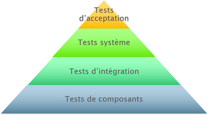 ISTQB Test s'acceptation